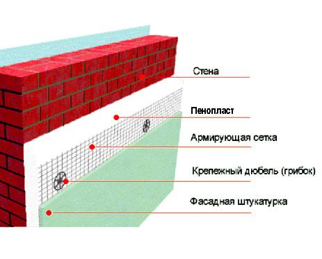 Система утепления фасада пенопластом